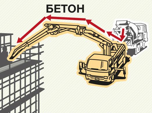 Стоимость бетона березники бетон товарный купить в новосибирске